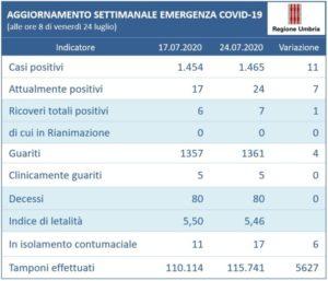 Covid-19: 11 nuovi casi in Umbria nell'ultima settimana